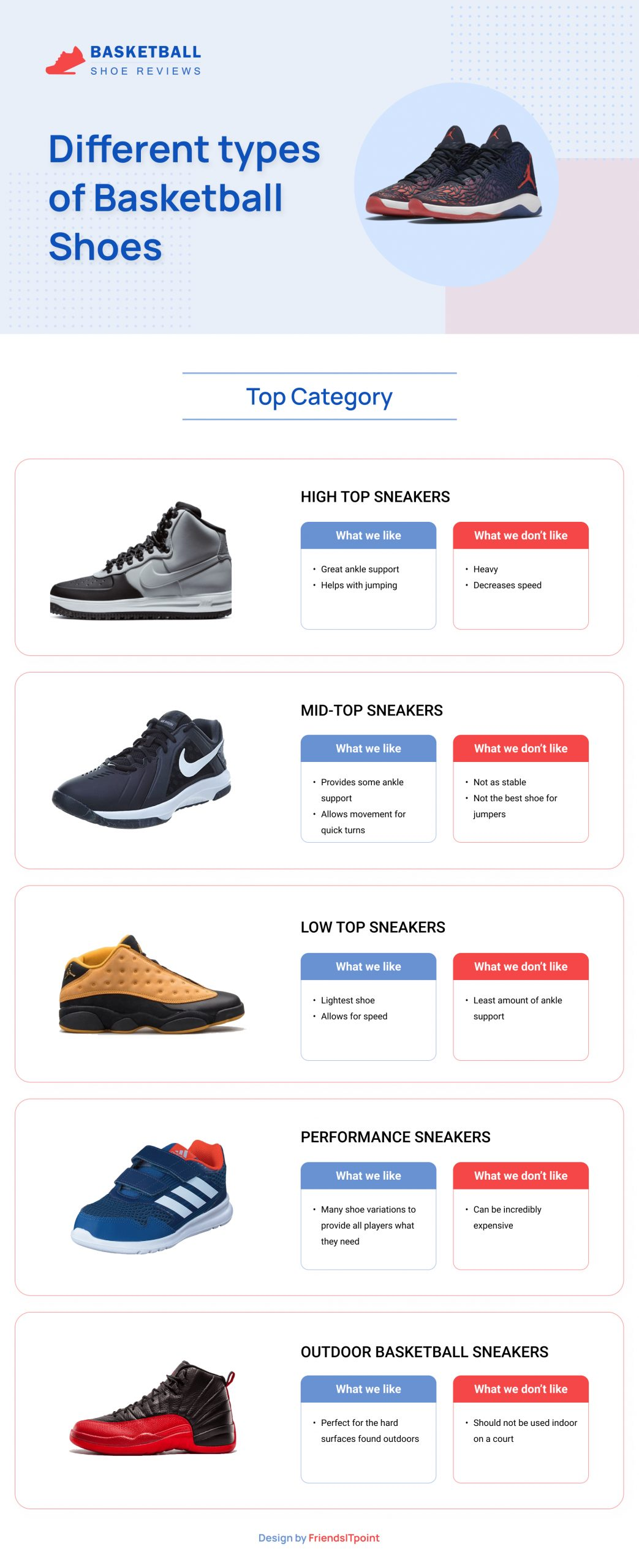 Different types of basketball shoes